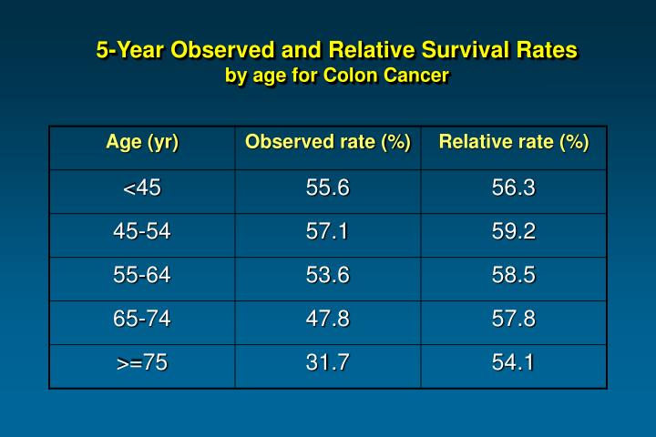 Colon Cancer Natural History