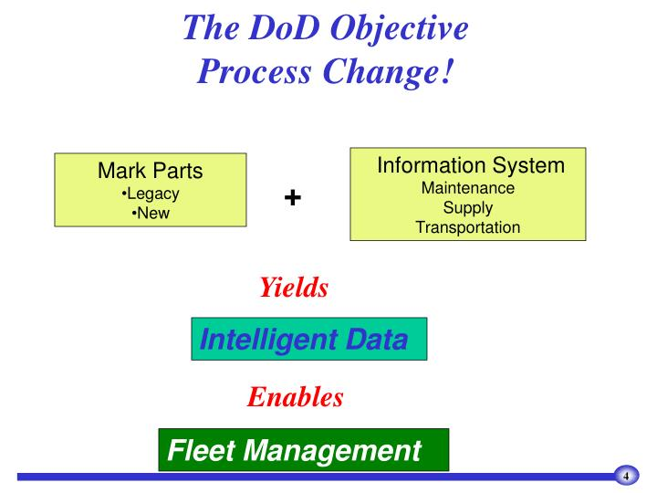 The DoD Objective
