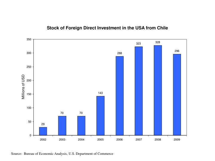 stock of foreign direct investment in the usa from chile n.
