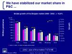 we have stabilized our market share in p c