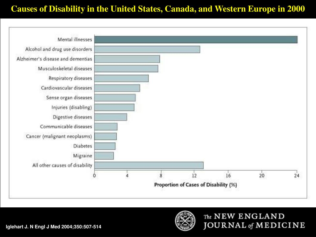 Causes of Disability in the United States, Canada, and Western Europe in 2000