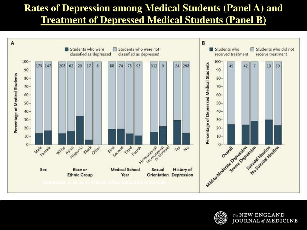 Rates of Depression among Medical Students (Panel A) and
