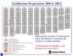 architecture progression 2003 to 2013