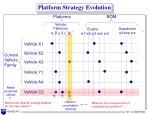 platform strategy evolution