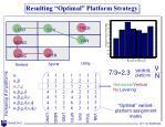 resulting optimal platform strategy