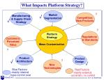 what impacts platform strategy