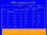 bdi compared to cdi2