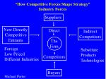 how competitive forces shape strategy industry forces