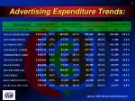 advertising expenditure trends2
