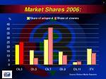 market shares 2006
