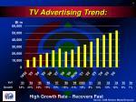 tv advertising trend