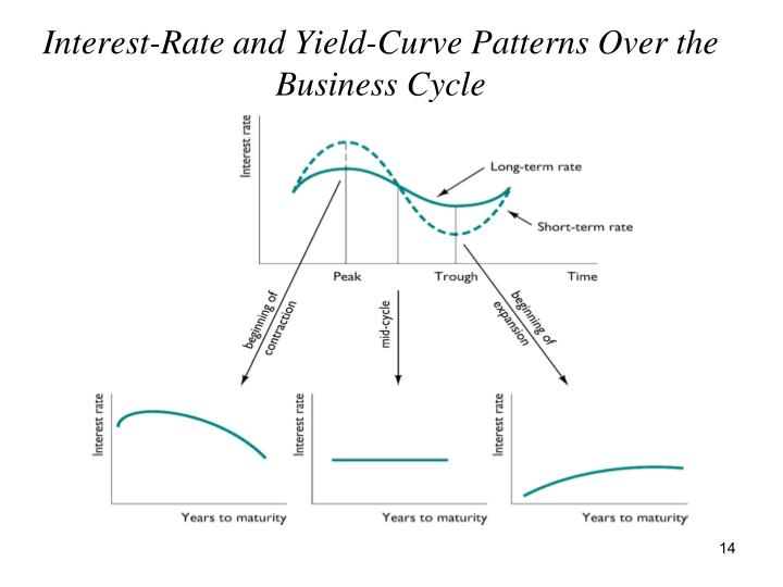 yield curve introduction Learning curve an introduction to the use of the bloomberg system in swaps analysis received: 1st july, 2002 aaron nematnejad a graph of the yield curve can be.
