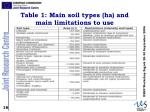 table 1 main soil types ha and main limitations to use