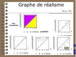 graphe de r alisme