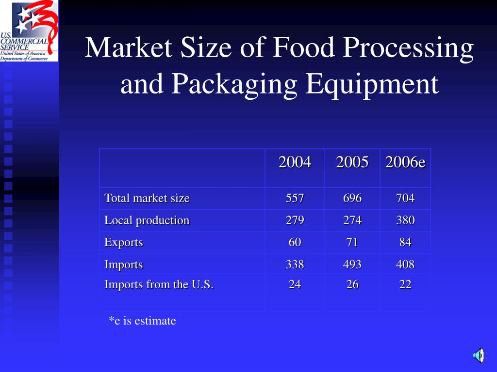 Market Size of Food Processing and Packaging Equipment