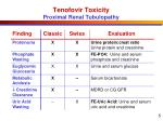 tenofovir toxicity proximal renal tubulopathy
