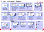 analyze to agreement process