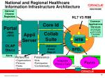 national and regional healthcare information infrastructure architecture