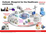 outlook blueprint for the healthcare community