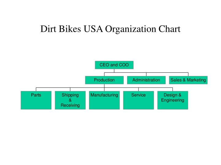 dirt bikes usa organization chart n.