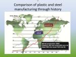 u comparison of plastic and steel manufacturing through history