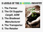 5 levels of the bi diesel industry