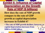 exhibit 6 influence of capital depreciation on the growth rate of ndp billions1