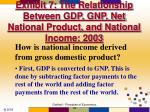 exhibit 7 the relationship between gdp gnp net national product and national income 2003