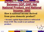 exhibit 7 the relationship between gdp gnp net national product and national income 20031