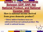 exhibit 7 the relationship between gdp gnp net national product and national income 20032
