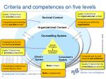 criteria and competences on five levels