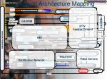 high level architecture mapping