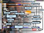 oif high level architecture