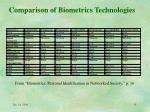 comparison of biometrics technologies