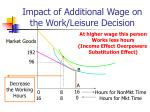 impact of additional wage on the work leisure decision