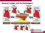 general ledger and its subledgers
