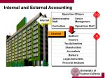 internal and external accounting