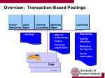 overview transaction based postings