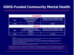 dshs funded community mental health