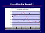 state hospital capacity
