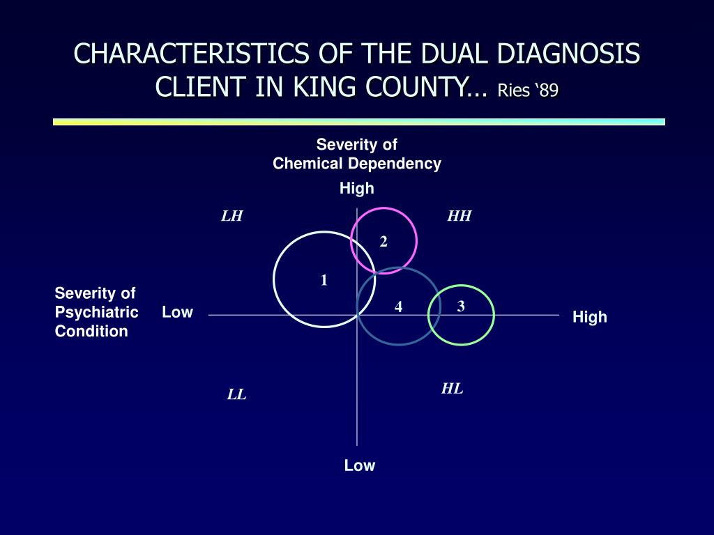 CHARACTERISTICS OF THE DUAL DIAGNOSIS CLIENT IN KING COUNTY…
