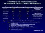 comparing the known efficacy of antiepileptic agents in bipolar disorder