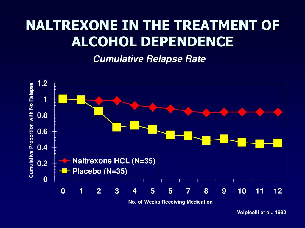 NALTREXONE IN THE TREATMENT OF ALCOHOL DEPENDENCE