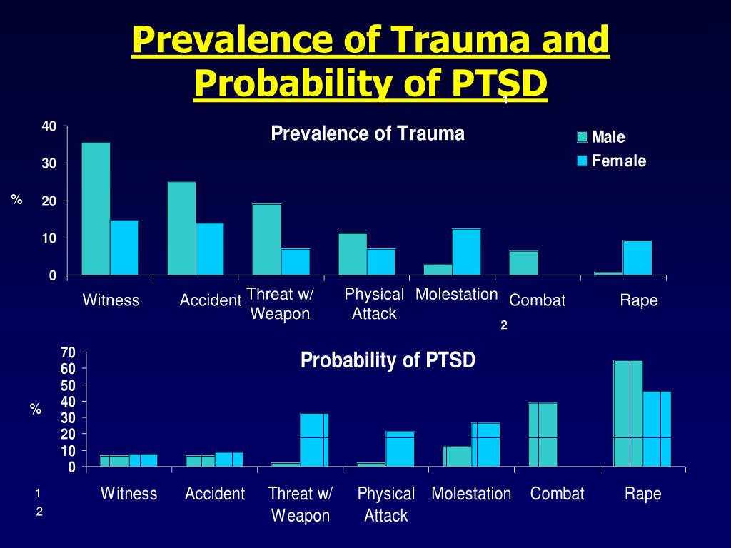 Prevalence of Trauma and Probability of PTSD