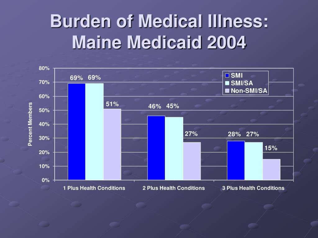 Burden of Medical Illness:
