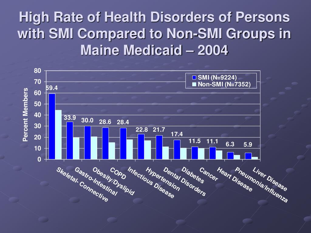 High Rate of Health Disorders of Persons with SMI Compared to Non-SMI Groups in Maine Medicaid – 2004