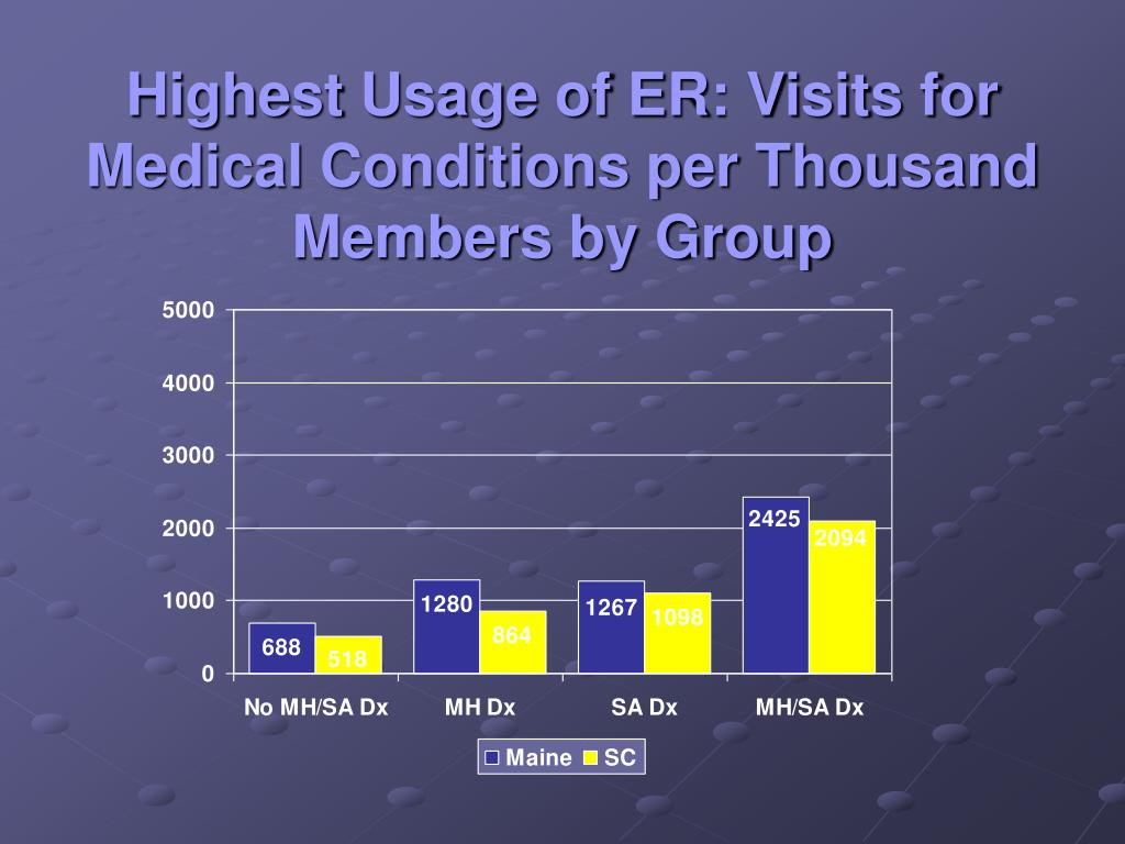 Highest Usage of ER: Visits for Medical Conditions per Thousand Members by Group