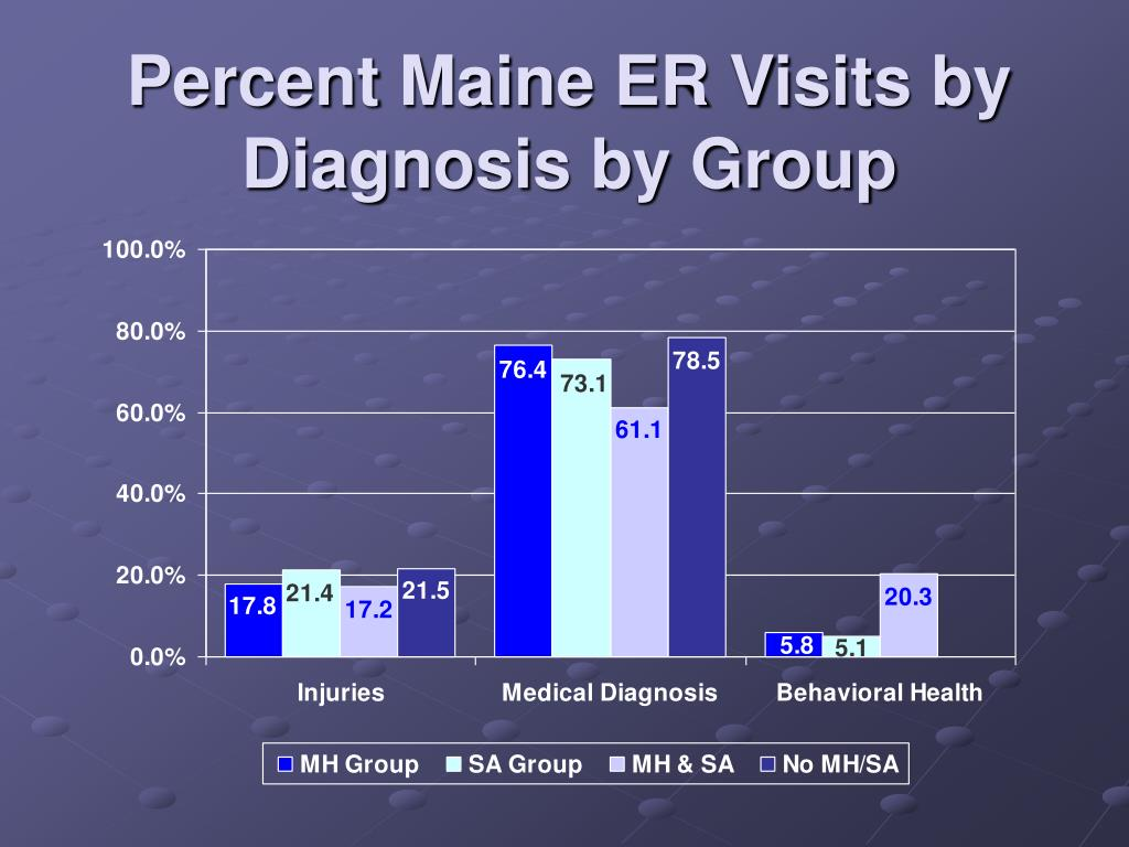 Percent Maine ER Visits by Diagnosis by Group