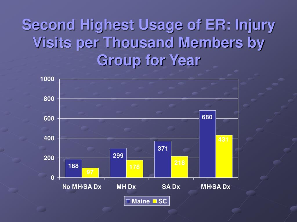 Second Highest Usage of ER: Injury Visits per Thousand Members by Group for Year