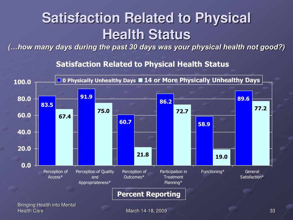 Satisfaction Related to Physical